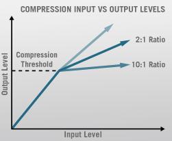 threshold and ratio